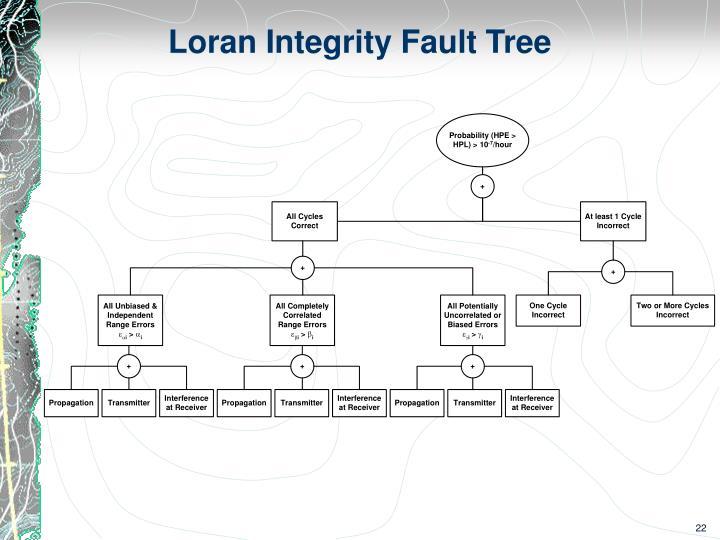 Loran Integrity Fault Tree