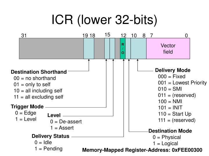 ICR (lower 32-bits)