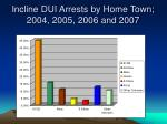 incline dui arrests by home town 2004 2005 2006 and 2007