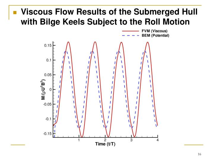 Viscous Flow Results of the Submerged Hull with Bilge Keels Subject to the Roll Motion