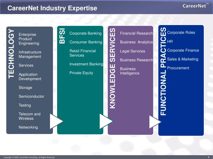 CareerNet Industry Expertise