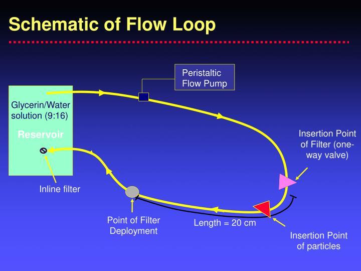 Peristaltic Flow Pump