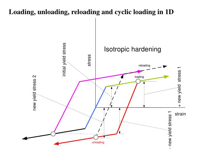 Loading, unloading, reloading and cyclic loading in 1D