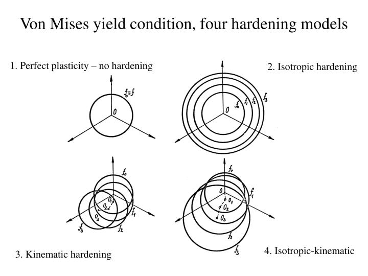 Von Mises yield condition, four hardening models