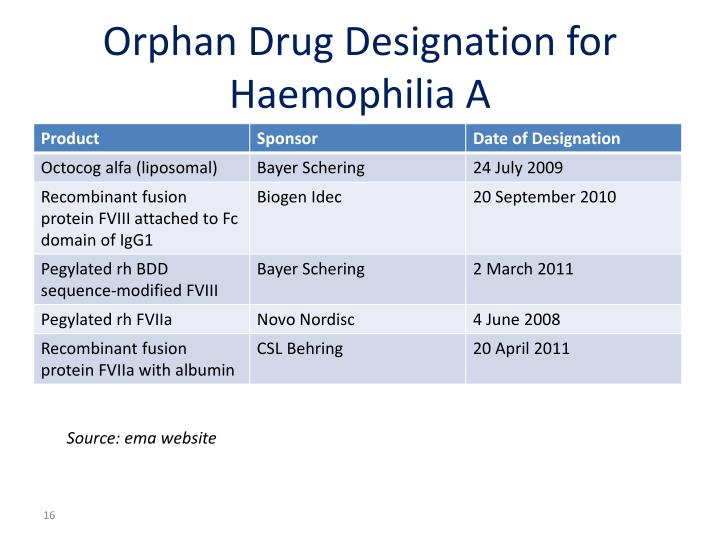 Orphan Drug Designation for Haemophilia A