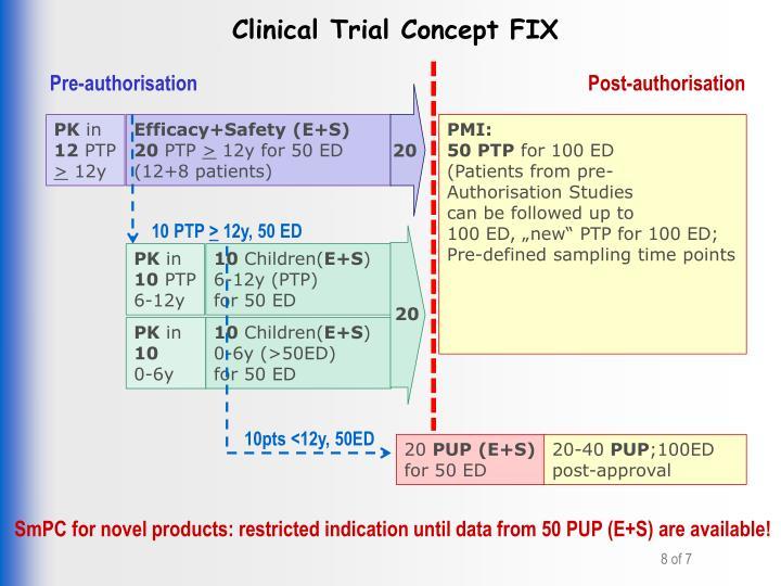 Clinical Trial Concept FIX