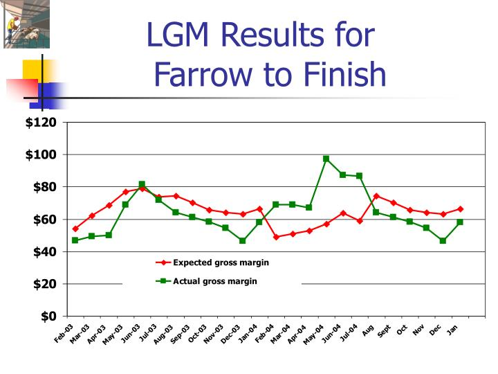 LGM Results for