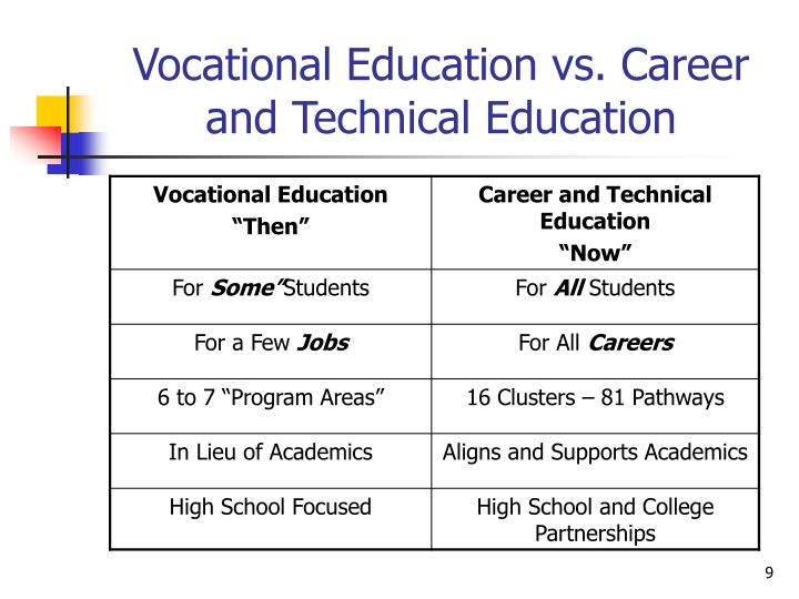Vocational Education vs. Career and Technical Education