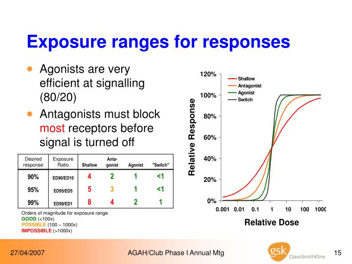 Exposure ranges for responses