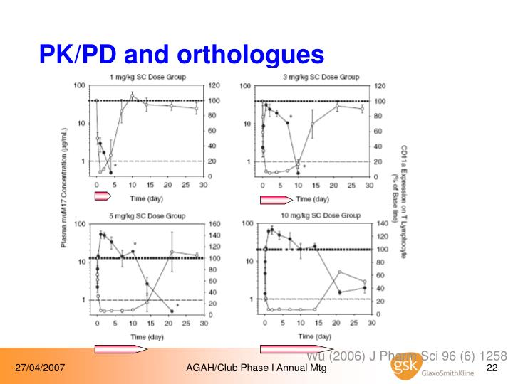 PK/PD and orthologues