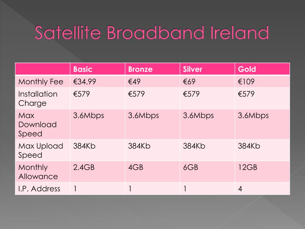 Satellite Broadband Ireland