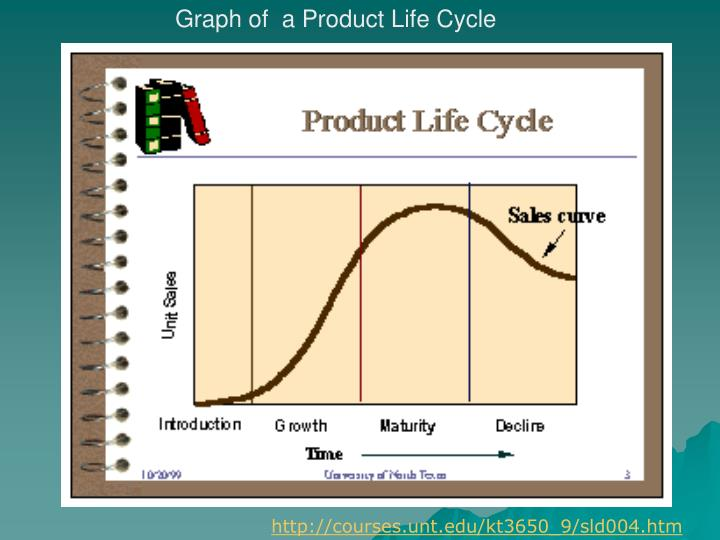 Graph of  a Product Life Cycle