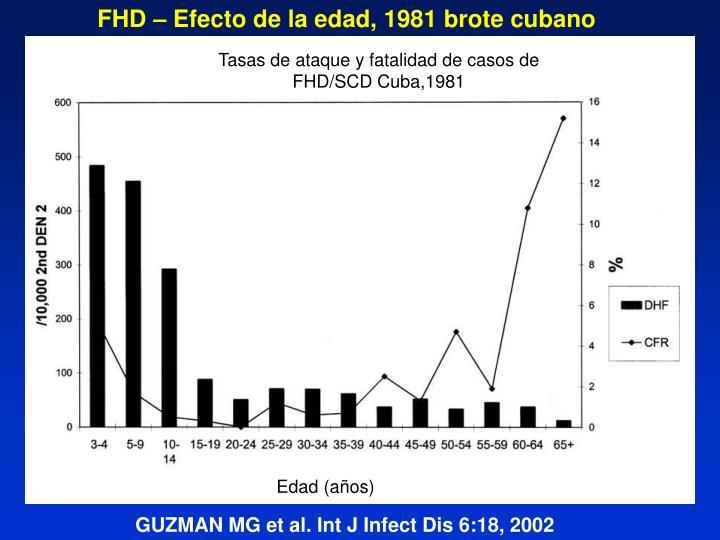 FHD – Efecto de la edad, 1981 brote cubano