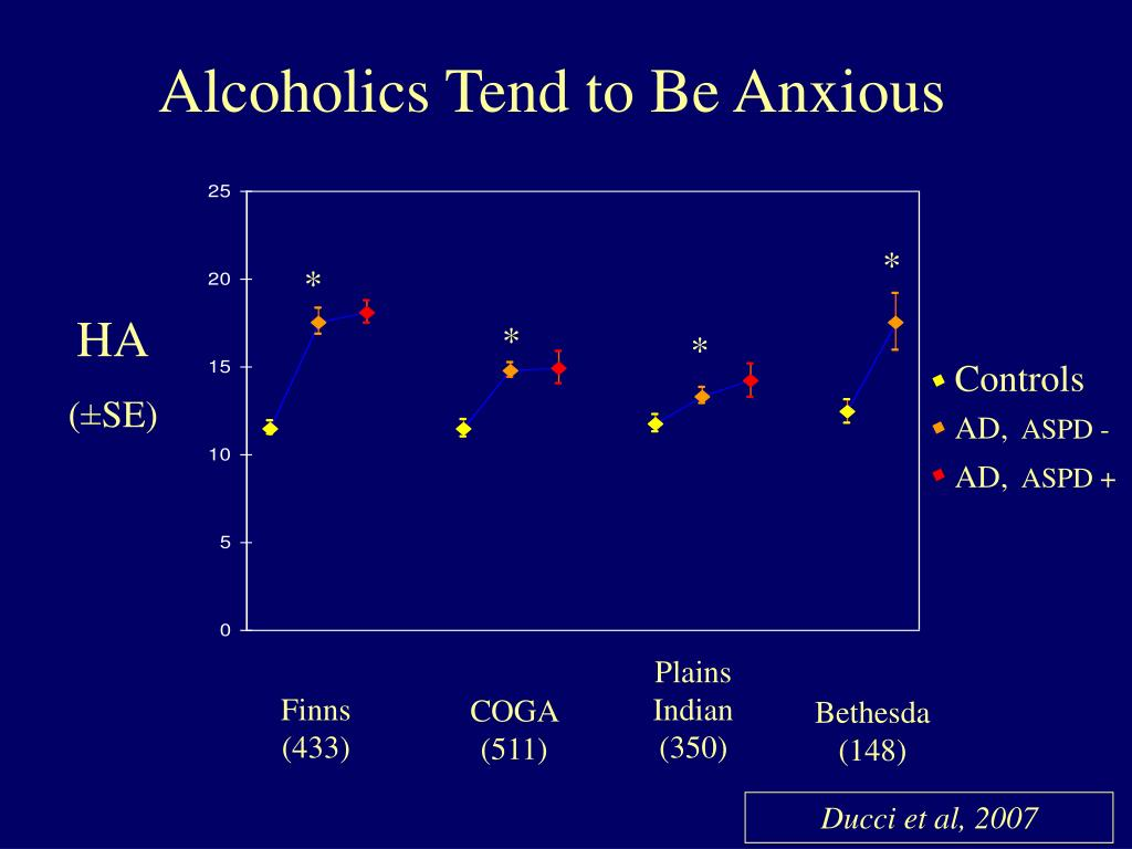 Alcoholics Tend to Be Anxious