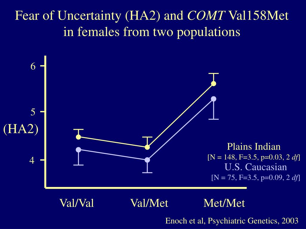 Fear of Uncertainty (HA2) and