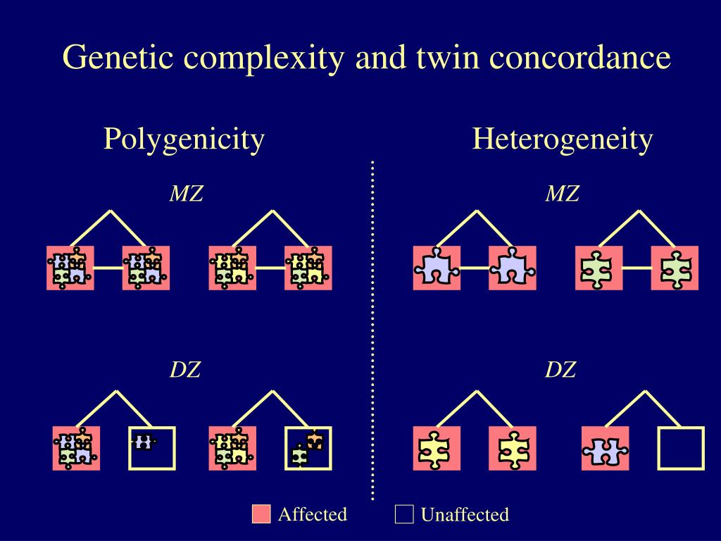 Genetic complexity and twin concordance