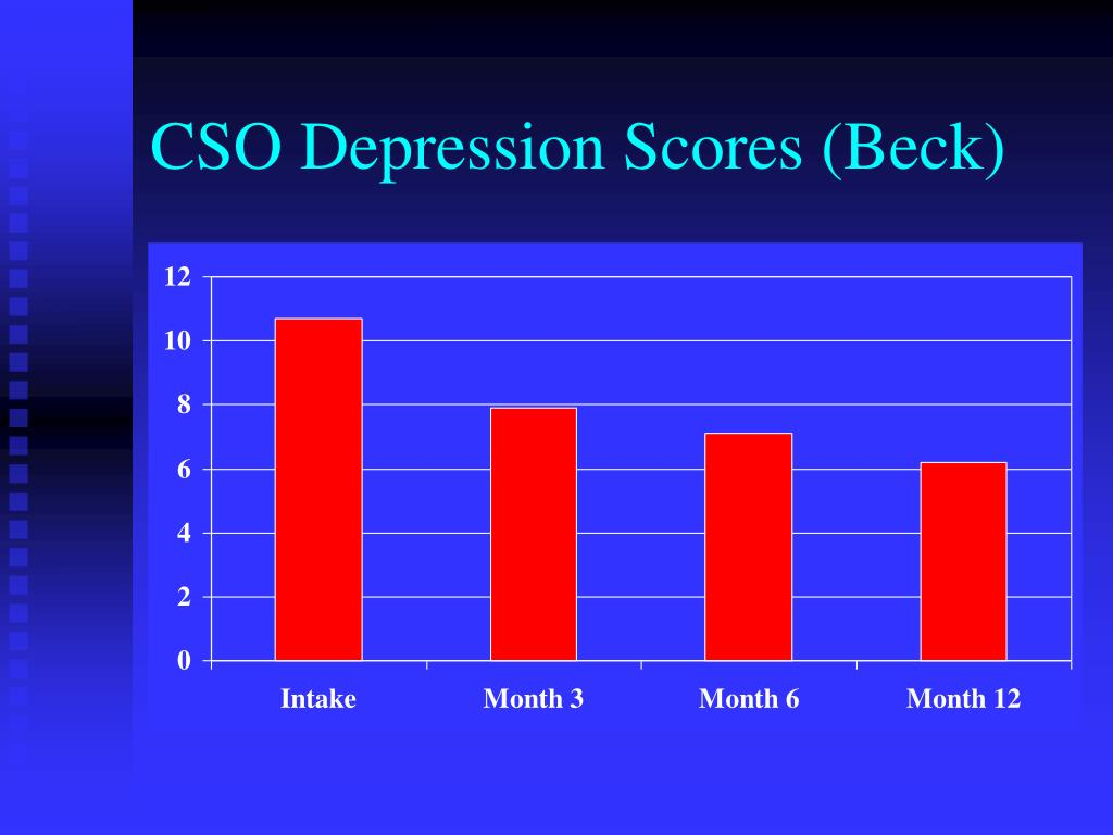 CSO Depression Scores (Beck)