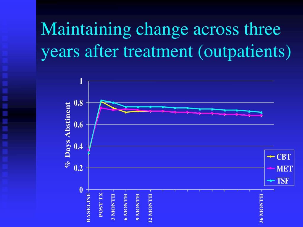Maintaining change across three years after treatment (outpatients)