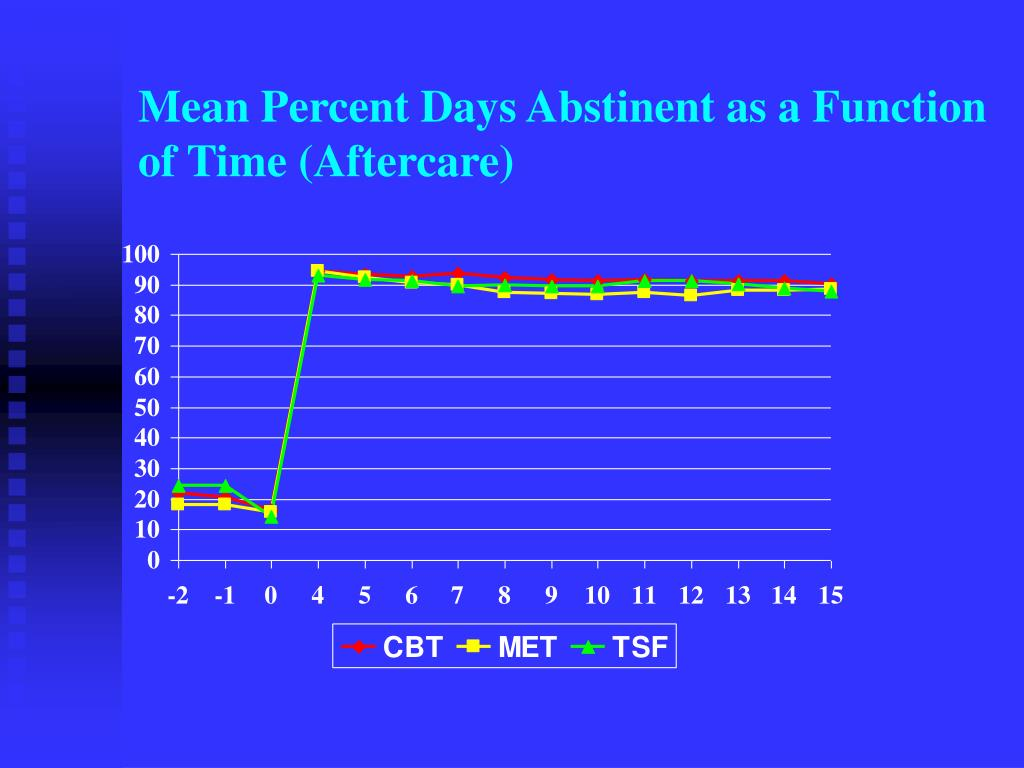 Mean Percent Days Abstinent as a Function of Time (Aftercare)