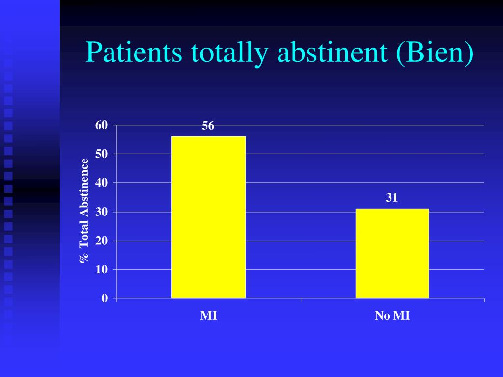 Patients totally abstinent (Bien)