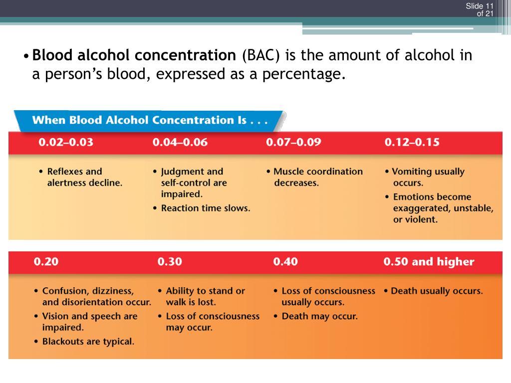 Blood alcohol concentration