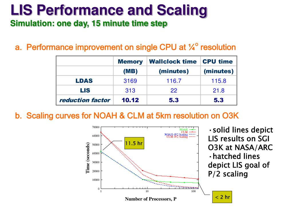 LIS Performance and Scaling