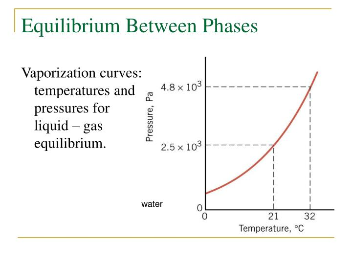 Equilibrium Between Phases