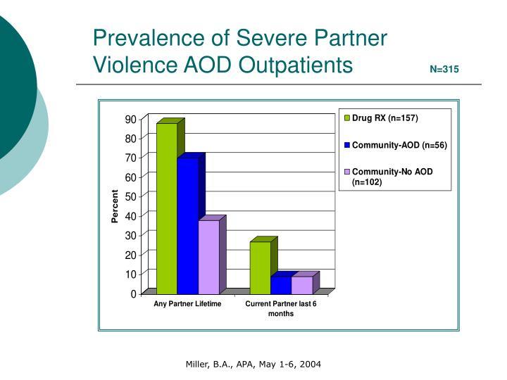 Prevalence of Severe Partner Violence AOD Outpatients