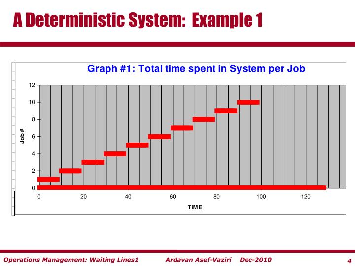 A Deterministic System:  Example 1