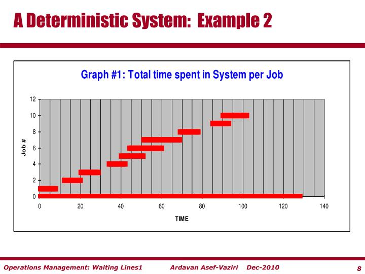A Deterministic System:  Example 2