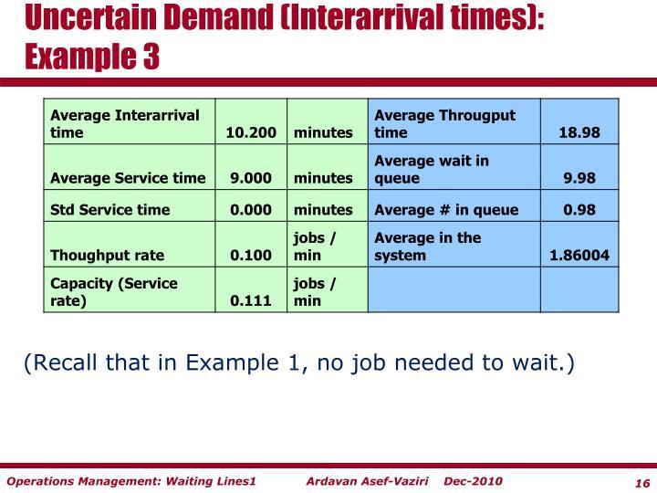 Uncertain Demand (