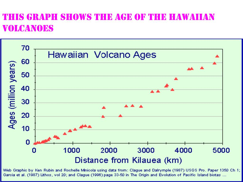 This graph shows the age of the Hawaiian volcanoes