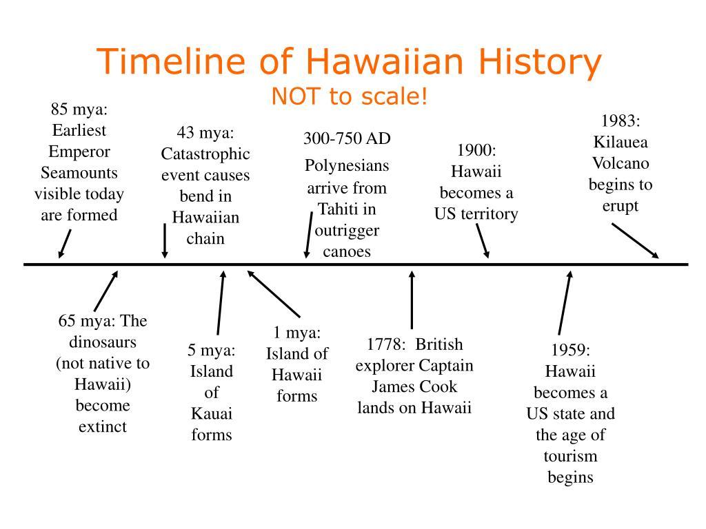 Timeline of Hawaiian History