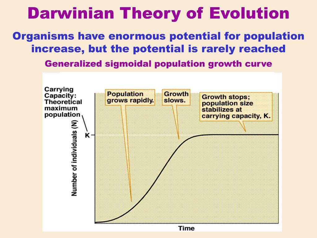 Darwinian Theory of Evolution