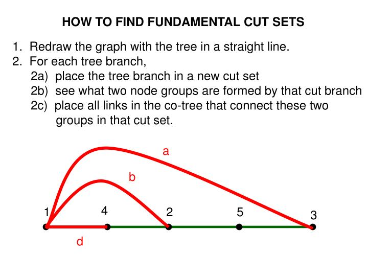 HOW TO FIND FUNDAMENTAL CUT SETS