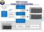 nma tool suite components and relationships