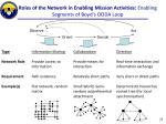 roles of the network in enabling mission activities enabling segments of boyd s ooda loop