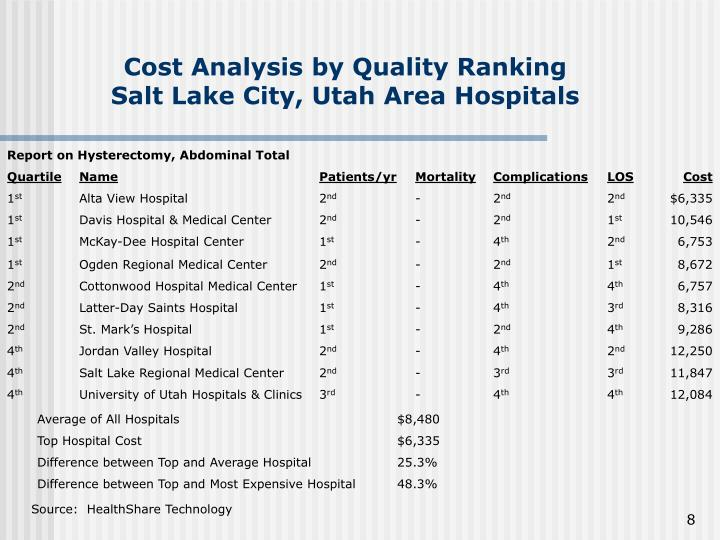 Cost Analysis by Quality Ranking