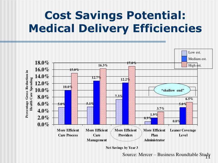 Cost Savings Potential: