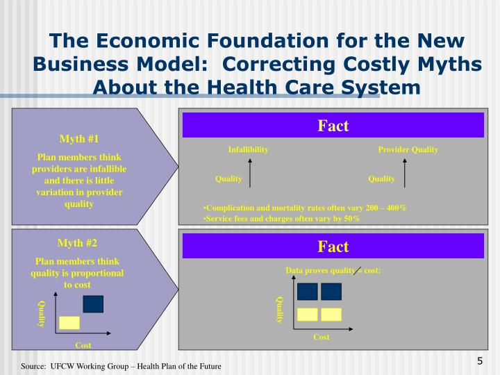 The Economic Foundation for the New Business Model:  Correcting Costly Myths About the Health Care System