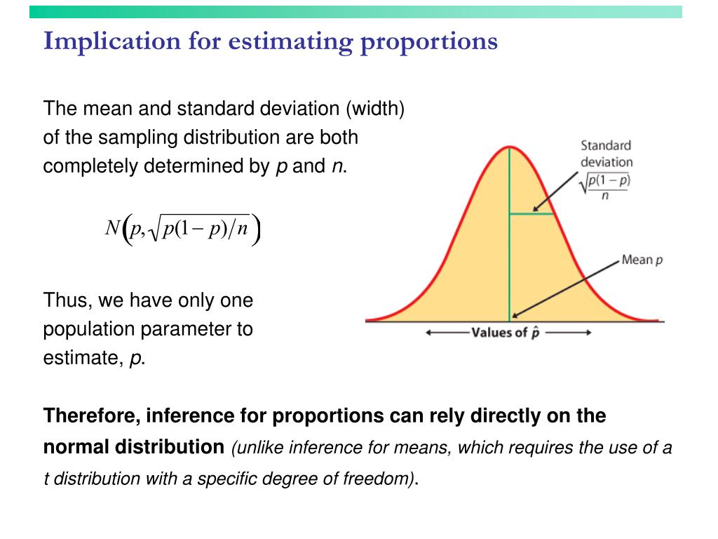 Implication for estimating proportions