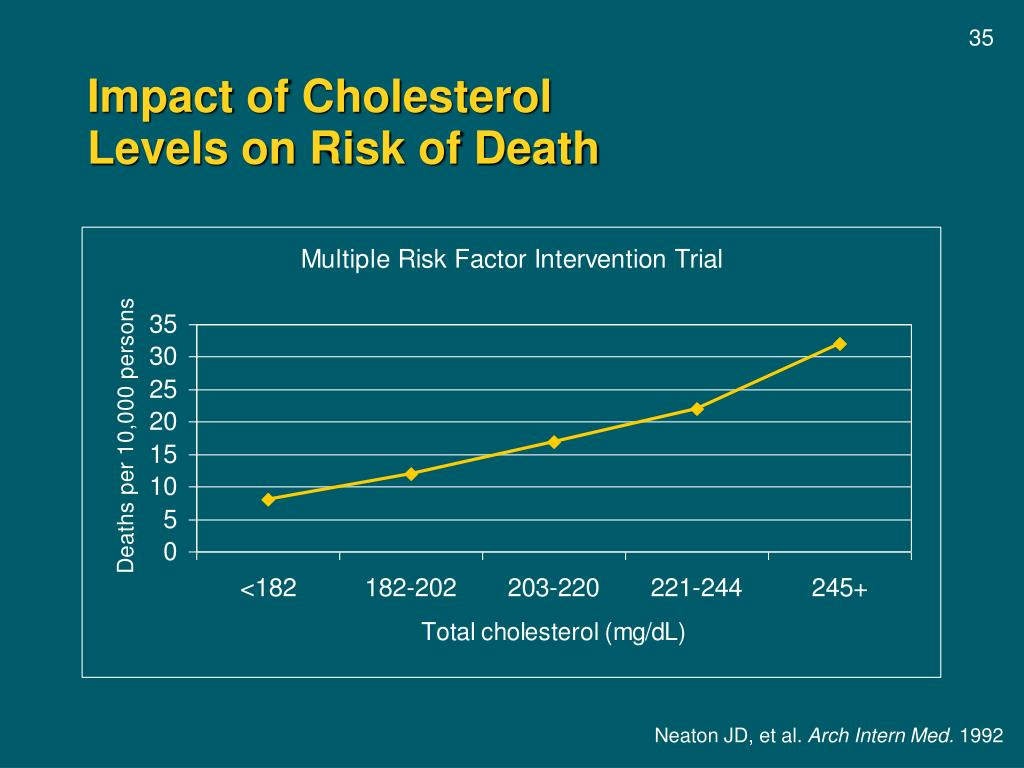 Impact of Cholesterol