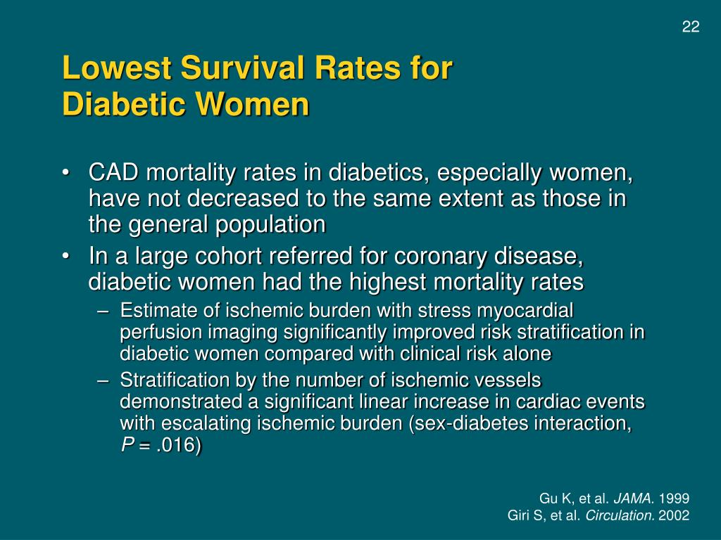 Lowest Survival Rates for