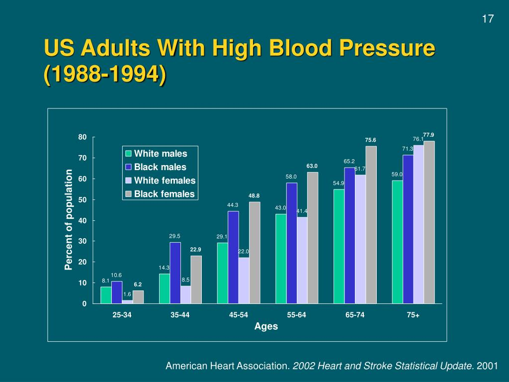US Adults With High Blood Pressure (1988-1994)