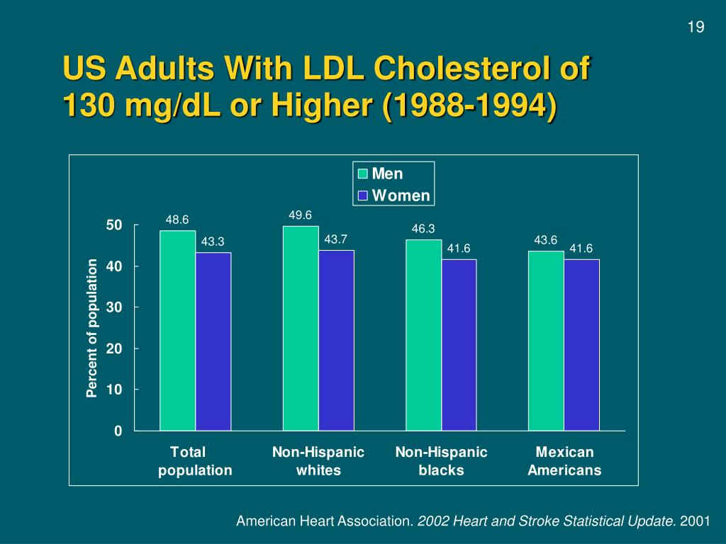 US Adults With LDL Cholesterol of   130 mg/dL or Higher (1988-1994)