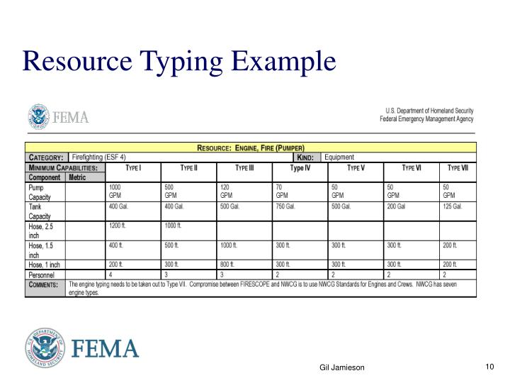 Resource Typing Example