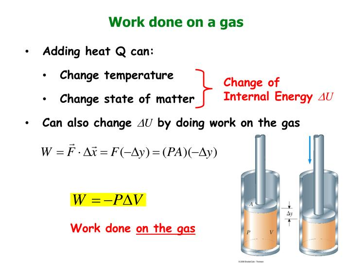 Work done on a gas