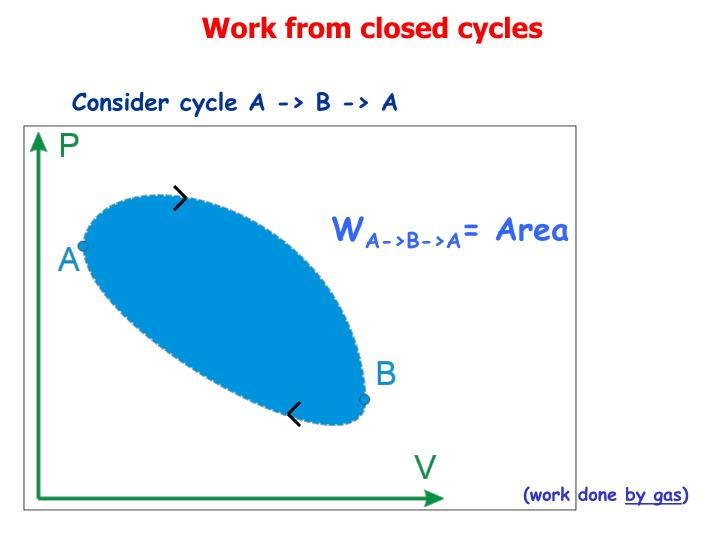 Work from closed cycles