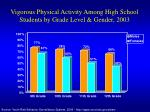 vigorous physical activity among high school students by grade level gender 2003