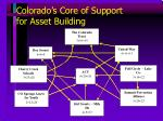 colorado s core of support for asset building